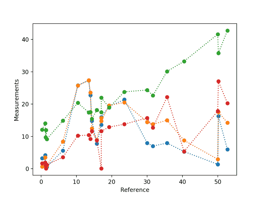Matplotlib Explained - Kite Blog