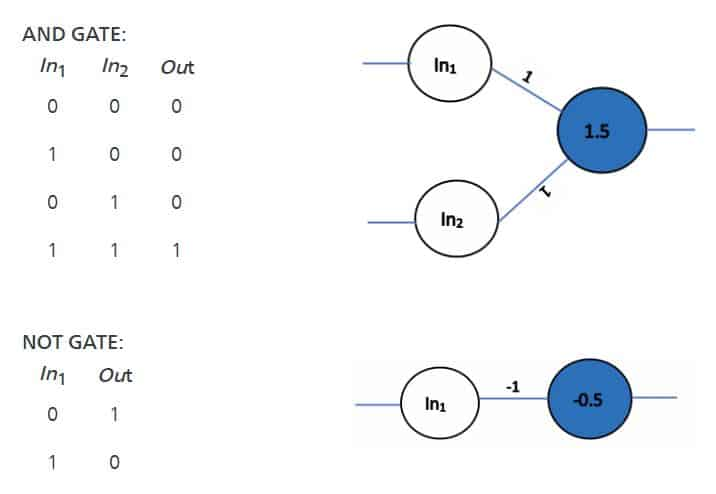 Introduction to Artificial Neural Networks in Python