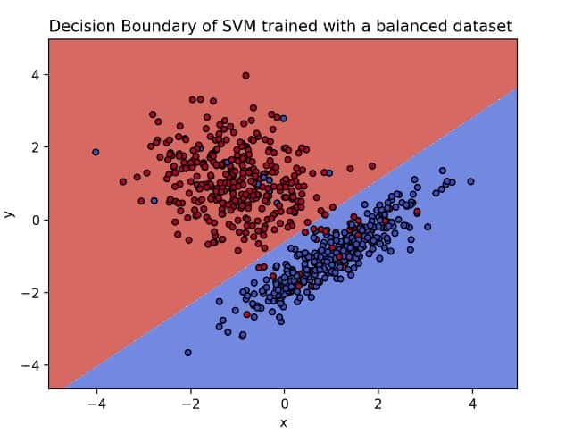 decision boundary of an SVM model trained with a balanced dataset